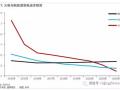 风光电价加速下降,新能源时代加速到来