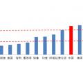 光伏平价很遥远?国际光伏项目最低电价已到0.167元/kWh!