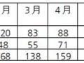 7月份新增并网光伏装机超12GW分布式占比近一半全年新增装机预计45-50GW