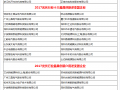 「PV TOP 50」 2017光伏行业创新力企业50强入围名单公布