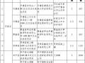 河北2017年1GW光伏指标分发完毕:40个集中式扶贫项目(附全名单)