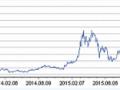扩产预期刺激行情 全球最大单晶硅制造商市值五年涨了十倍
