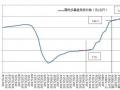 硅料价格已成强弩之末,明年硅料跌破80元/公斤是大概率事件!