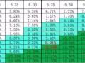 分布式光伏电站收益率分析