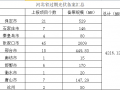 共计4.2GW 河北省10市光伏发电项目备案证过期名单