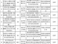 减四增八 浙江调整2016年普通地面光伏电站建设指标