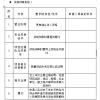 苏州腾晖2018年度光伏扶贫电站工程施工框架招标资格预审公告