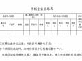 吉林省白城光伏发电应用领跑基地2017年项目竞争优选公告