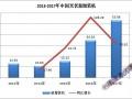 2017年中国光伏装机数据简析