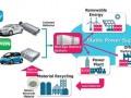 丰田与电力公司合作欲将车载电池用作储能装置