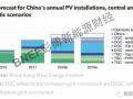 呼吁重新定义平价上网!中国光伏2018年五大关注点