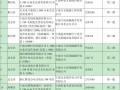 浙江宁波光伏发电补贴资金扶持项目公示(第四批)