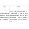 阜宁县15个省级经济薄弱村村部屋顶分布式光伏电站采购、安装及其服务项目 招标公告(资格后审)