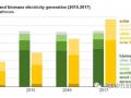 2017年美国太阳能发电量首次超过生物质 跃居可再生能源第三位