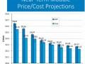 光伏组件的平均售价与平均成本到底相差多少?