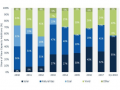 一季度美国新增光伏装机2.5GW 同比增13%