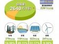 刚刚,这个省用光伏、风电、水电持续点亮216小时绿色灯光