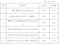 广西物价局关于蒙山县集中光伏扶贫电站等光伏发电项目上网电价的复函