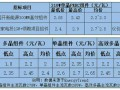 """月降0.3~0.5元 """"531""""新政后光伏组件单瓦价格直逼2元 恐难出现反弹"""