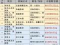 中国光伏企业创始人及高管财富榜