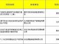 中科同创、银隆、特来电、沧州惠邦四家企业储能项目获河北专项资金支持!