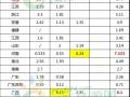 32省市一般工商业电价降价进度:广西累计降幅最高,西北地区降价幅度最明显