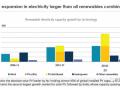 2023年,中国将占全球光伏装机40%,分布式将由工商业项目主导