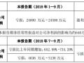 向日葵:光伏组件售价持续下跌前三季度预亏逾2.4亿元