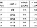 第三批领跑者2.51GW项目EPC中标价格一览表