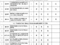 关于黑龙江省光伏发电项目梳理情况的公示