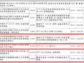 中环、通威、协鑫、阿特斯、晶澳等名企布局内蒙 总投资近500亿!