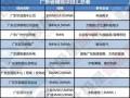 广东储能调频需求强劲!广东3市4地储能调频项目招标