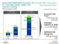 沙特2030年可再生能源规划发布,将开发2.7GW光热发电项目