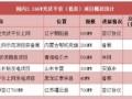 2.24GW光伏平价(低价)上网项目概况一览