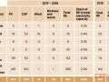 IRENA:2030年海合会成员国光热发电总装机将达到17940MW