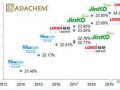 亚化咨询:PERC效率突破24% 金属化浆料有哪些机遇和挑战?