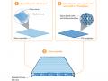新一代屋顶太阳能电池板已达到前所未有的效率
