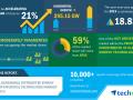 预测:全球可再生能源分布式发电规模将增295GW