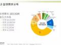2019年全球光伏装机量将达到111.3GW