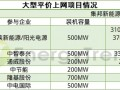 260W还是370W?光伏平价上网项目成本与发电量的角逐
