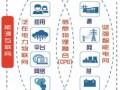 泛在电力物联网解析:能源互联网的产业生态