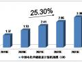 2019-2023年中国储能行业影响因素分析