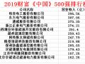 最新财富中国500强!12家光伏企业上榜