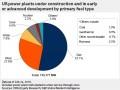 美国有115GW的发电装机在建 天然气、风电、光伏各占多大比例?