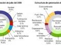 西班牙今年7月份光热发电量占总发电量的3.3%