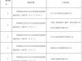 达拉特光伏发电领跑奖励激励基地入选企业名单正式公布