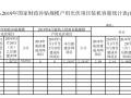 8月安徽新增纳入国补户用光伏项目22.4MW