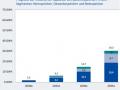 52GW补贴上限有望取消!光伏发电将成为德国最主要的能源供应