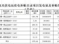 4.38亿光伏补贴下发!合肥2018年度光伏电站资金补贴公示