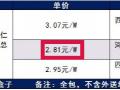 2.8元/W! EPC价格历史新低!